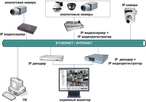 ip сервер видеонаблюдение:
